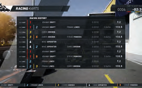 RACING KARTS | Results Display